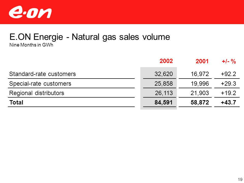2002 32,620 25,858 26,113 84,591 2001+/- % E.ON Energie - Natural gas sales volume Nine Months in GWh Standard-rate customers Special-rate customers Regional distributors Total 16,972 19,996 21,903 58,872 +92.2 +29.3 +19.2 +43.7 19