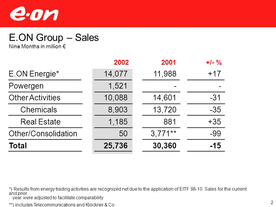 +/- %2002 E.ON Group – Sales Nine Months in million € E.ON Energie* Powergen Other Activities Chemicals Real Estate Other/Consolidation Total 2001 14,077 1,521 10,088 8,903 1,185 50 25,736 11,988 - 14,601 13,720 881 3,771** 30,360 +17 - -31 -35 +35 -99 -15 2 *) Results from energy trading activities are recognized net due to the application of EITF 98-10.