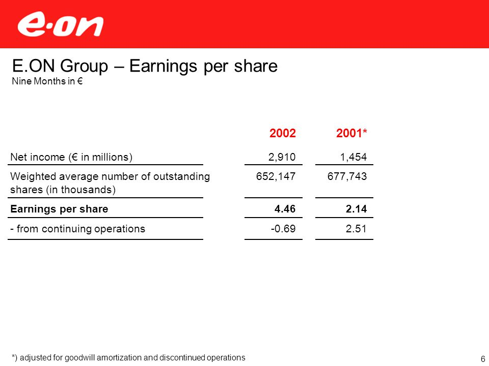 Net income (€ in millions) Weighted average number of outstanding shares (in thousands) Earnings per share - from continuing operations E.ON Group – Earnings per share Nine Months in € 6 *) adjusted for goodwill amortization and discontinued operations 2002 2,910 652,147 4.46 -0.69 2001* 1,454 677,743 2.14 2.51