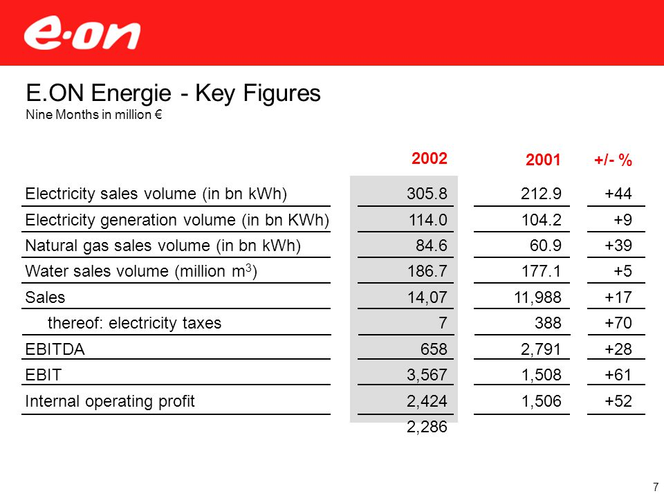 2002 305.8 114.0 84.6 186.7 14,07 7 658 3,567 2,424 2,286 2001+/- % E.ON Energie - Key Figures Nine Months in million € Electricity sales volume (in bn kWh) Electricity generation volume (in bn KWh) Natural gas sales volume (in bn kWh) Water sales volume (million m 3 ) Sales thereof: electricity taxes EBITDA EBIT Internal operating profit 212.9 104.2 60.9 177.1 11,988 388 2,791 1,508 1,506 +44 +9 +39 +5 +17 +70 +28 +61 +52 7