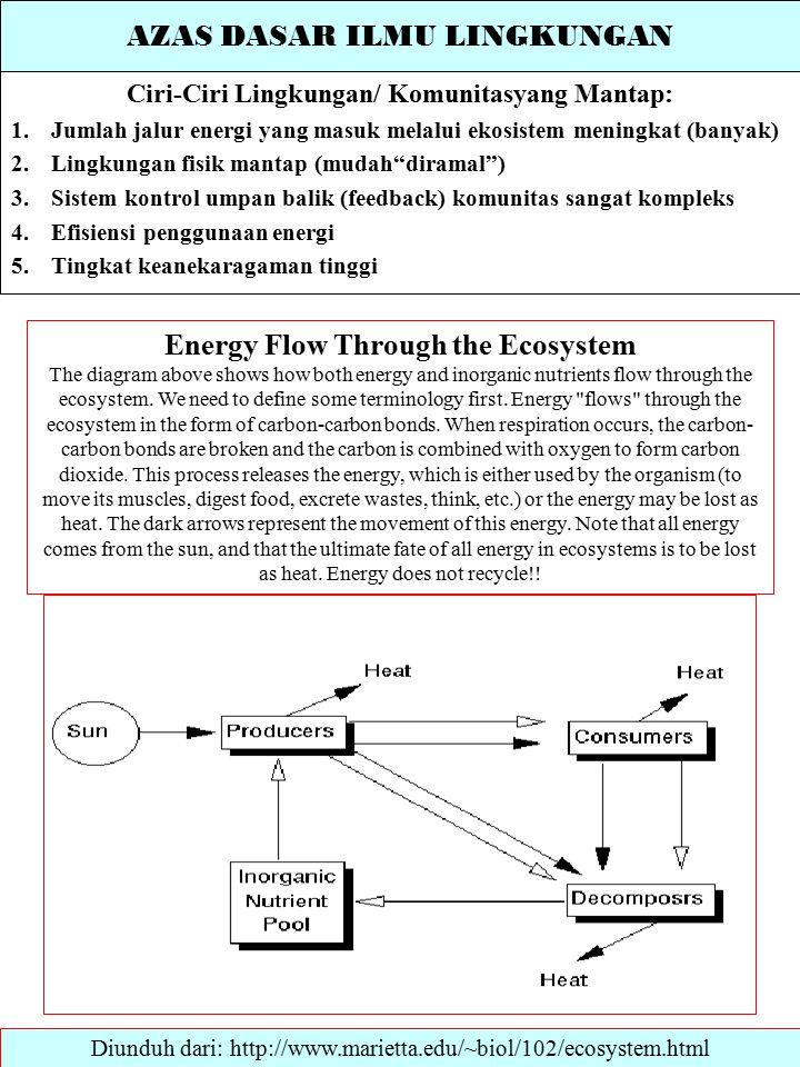 AZAS DASAR ILMU LINGKUNGAN Ciri-Ciri Lingkungan/ Komunitasyang Mantap: 1.Jumlah jalur energi yang masuk melalui ekosistem meningkat (banyak) 2.Lingkungan fisik mantap (mudah diramal ) 3.Sistem kontrol umpan balik (feedback) komunitas sangat kompleks 4.Efisiensi penggunaan energi 5.Tingkat keanekaragaman tinggi Diunduh dari: http://www.marietta.edu/~biol/102/ecosystem.html Energy Flow Through the Ecosystem The diagram above shows how both energy and inorganic nutrients flow through the ecosystem.