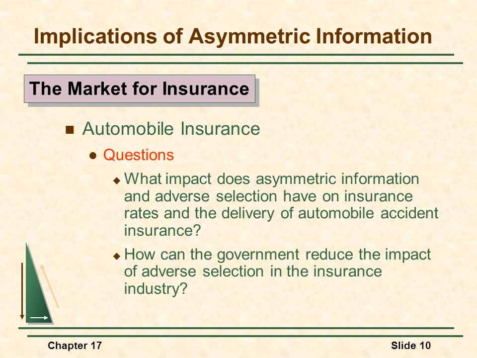 Chapter 17Slide 11 Implications of Asymmetric Information The Market for Credit Asymmetric information creates the potential that only high risk borrowers will seek loans.