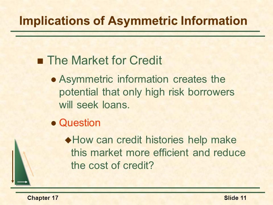 Chapter 17Slide 11 Implications of Asymmetric Information The Market for Credit Asymmetric information creates the potential that only high risk borro