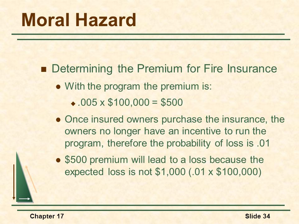 Chapter 17Slide 34 Moral Hazard Determining the Premium for Fire Insurance With the program the premium is: .005 x $100,000 = $500 Once insured owner