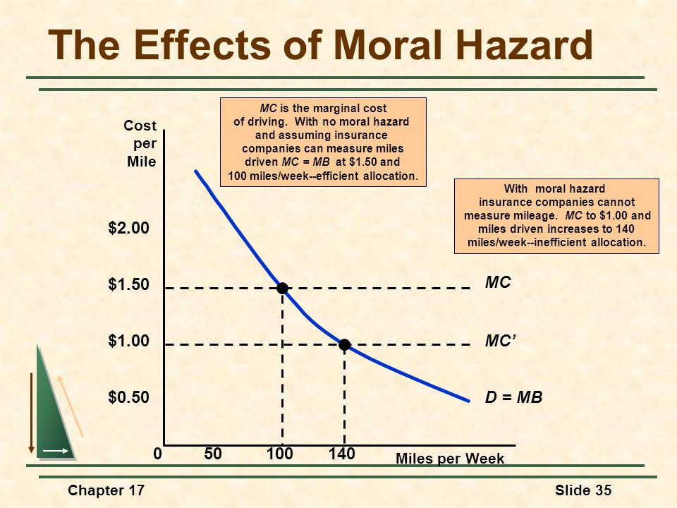 Chapter 17Slide 35 The Effects of Moral Hazard Miles per Week 0 $0.50 50100140 Cost per Mile $1.00 $1.50 $2.00 D = MB MC' With moral hazard insurance