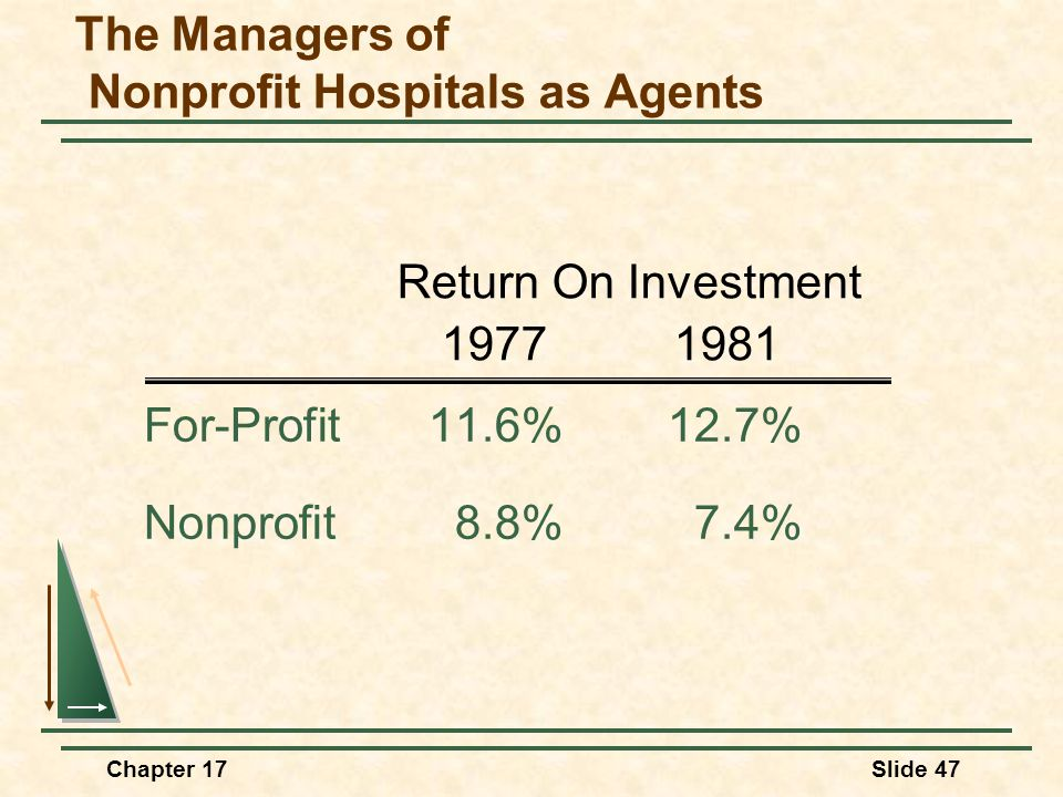 Chapter 17Slide 47 For-Profit11.6%12.7% Nonprofit8.8%7.4% Return On Investment 19771981 The Managers of Nonprofit Hospitals as Agents