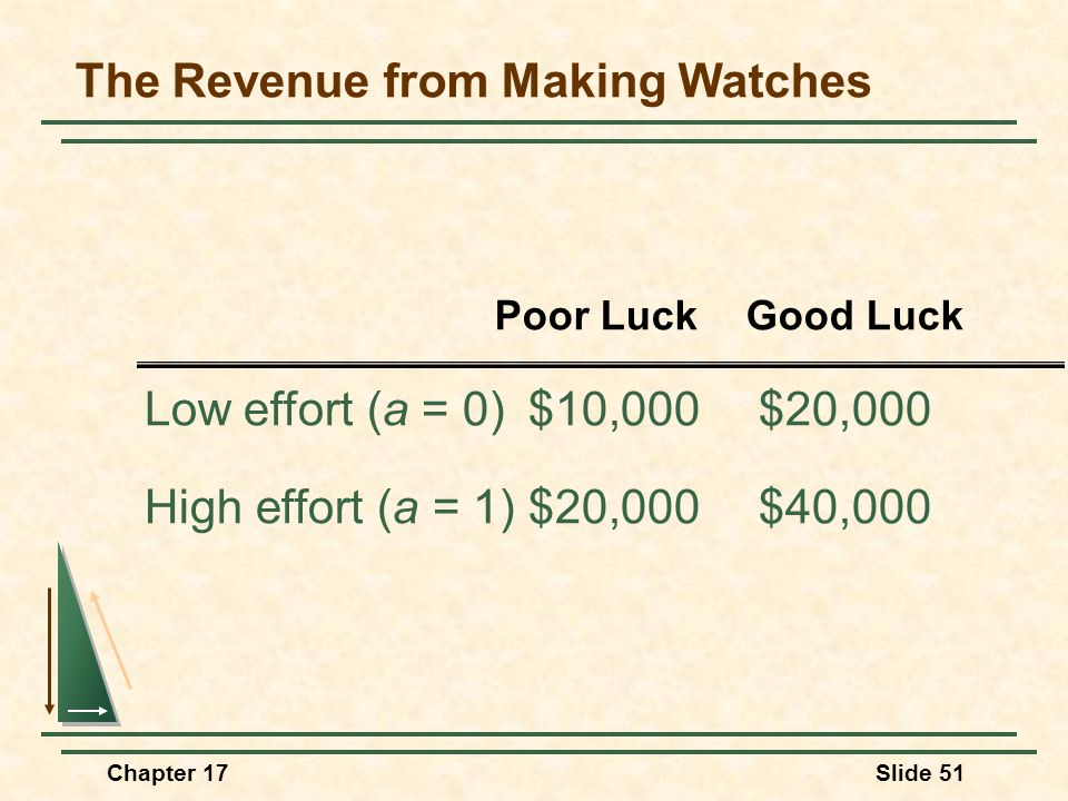 Chapter 17Slide 51 The Revenue from Making Watches Low effort (a = 0)$10,000$20,000 High effort (a = 1)$20,000$40,000 Poor LuckGood Luck