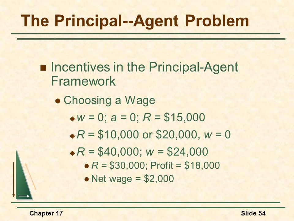 Chapter 17Slide 54 The Principal--Agent Problem Incentives in the Principal-Agent Framework Choosing a Wage  w = 0; a = 0; R = $15,000  R = $10,000
