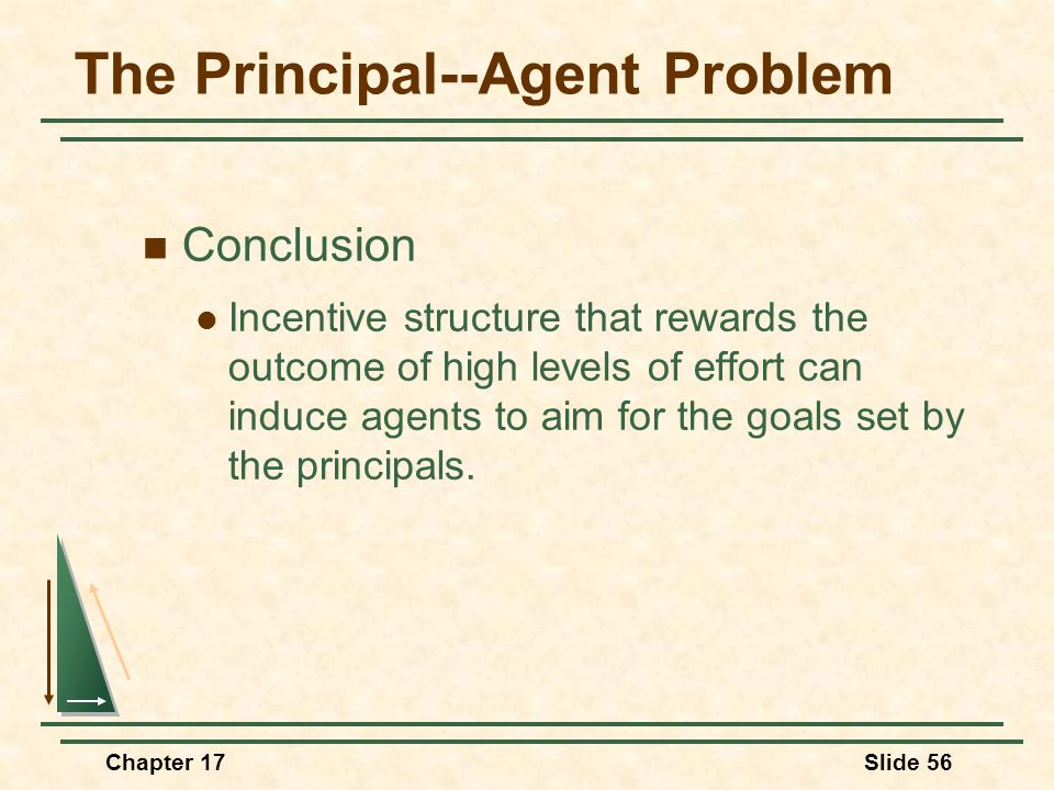 Chapter 17Slide 56 The Principal--Agent Problem Conclusion Incentive structure that rewards the outcome of high levels of effort can induce agents to