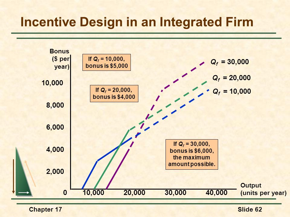 Chapter 17Slide 62 Incentive Design in an Integrated Firm Output (units per year) 2,000 4,000 6,000 10,000 0 20,00030,00040,000 Bonus ($ per year) 8,0