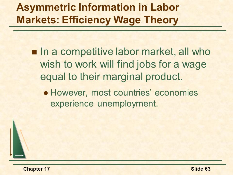 Chapter 17Slide 63 Asymmetric Information in Labor Markets: Efficiency Wage Theory In a competitive labor market, all who wish to work will find jobs