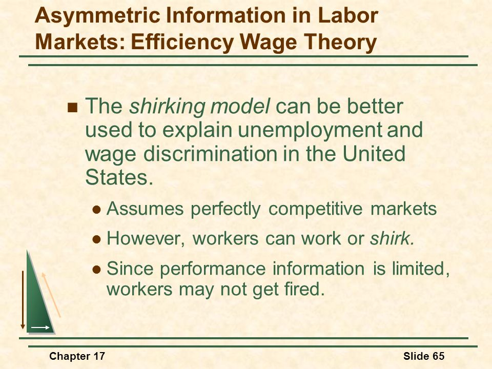 Chapter 17Slide 66 Without shirking, the market wage is w *, and full-employment exists at L * Demand for Labor w* L* SLSL Unemployment in a Shirking Model Quantity of Labor Wage No-Shirking Constraint The no-shirking constraint gives the wage necessary to keep workers from shirking.