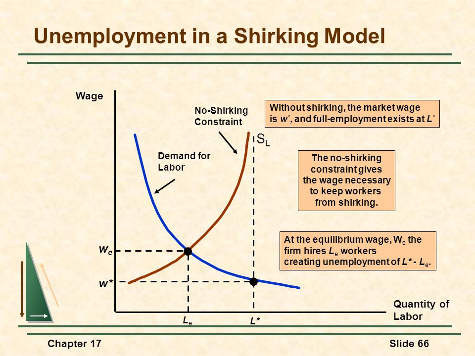 Chapter 17Slide 66 Without shirking, the market wage is w *, and full-employment exists at L * Demand for Labor w* L* SLSL Unemployment in a Shirking