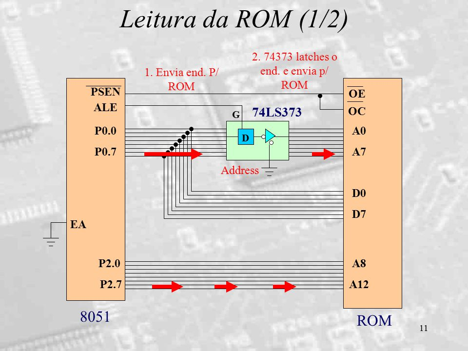 11 Leitura da ROM (1/2) D 74LS373 ALE P0.0 P0.7 PSEN A0 A7 D0 D7 P2.0 P2.7 A8 A12 OE OC EA G 8051 ROM 1. Envia end. P/ ROM 2. 74373 latches o end. e e