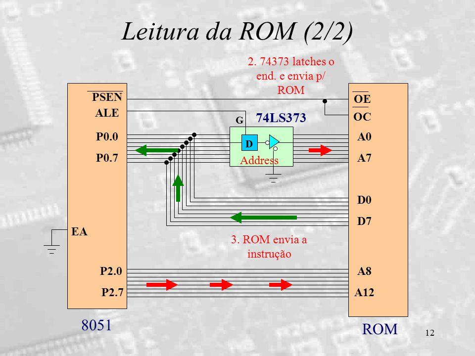 12 Leitura da ROM (2/2) D 74LS373 ALE P0.0 P0.7 PSEN A0 A7 D0 D7 P2.0 P2.7 A8 A12 OE OC EA G 8051 ROM 2. 74373 latches o end. e envia p/ ROM Address 3