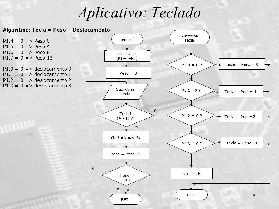 18 Aplicativo: Teclado Algoritmo: Tecla = Peso + Deslocamento P1.4 = 0 => Peso 0 P1.5 = 0 => Peso 4 P1.6 = 0 => Peso 8 P1.7 = 0 => Peso 12 P1.0 = 0 =>
