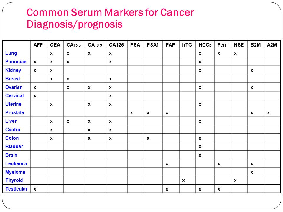 Common Serum Markers for Cancer Diagnosis/prognosis AFPCEACA 15-3 CA 19-9 CA125PSAPSAfPAPhTGHCG b FerrNSEB2MA2M Lungxxxxxxx Pancreasxxxxx Kidneyxxxx B