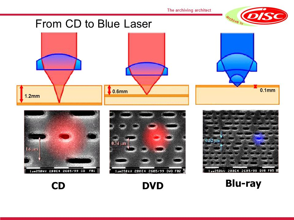 The archiving architect 1.2mm 0.6mm 0.1mm CDDVD Blu-ray From CD to Blue Laser