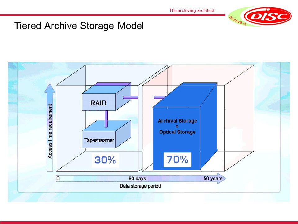The archiving architect Tiered Archive Storage Model