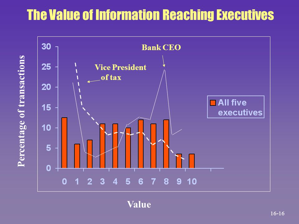 Vice President of tax Bank CEO Value Percentage of transactions The Value of Information Reaching Executives 16-16