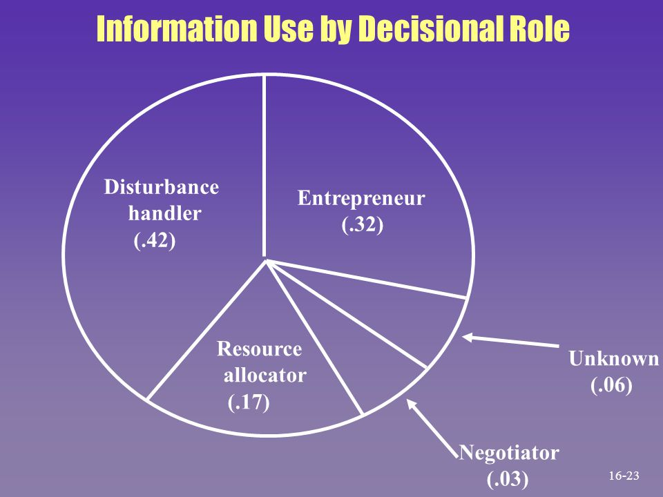 Information Use by Decisional Role Disturbance handler (.42) Entrepreneur (.32) Resource allocator (.17) Unknown (.06) Negotiator (.03) 16-23