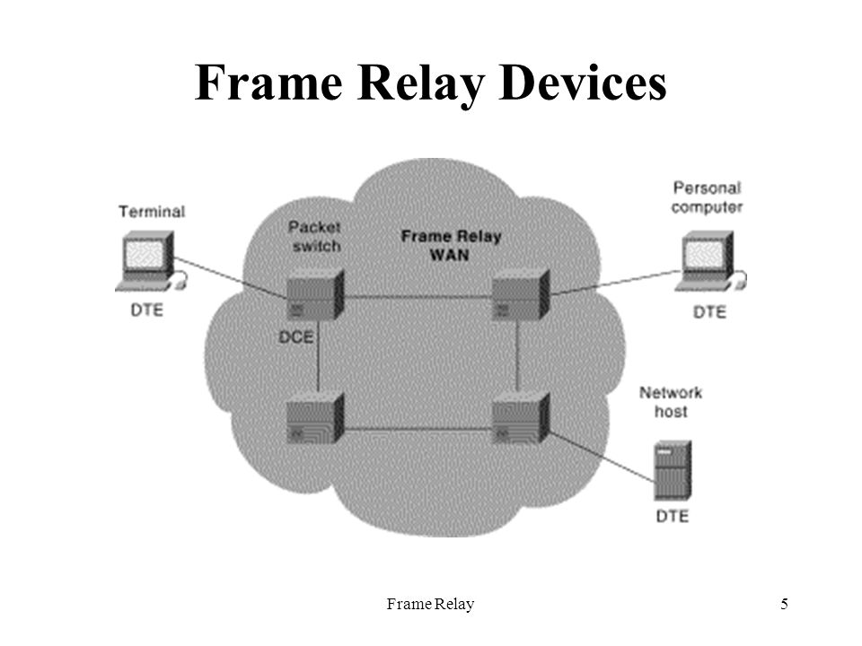 Frame Relay5 Frame Relay Devices
