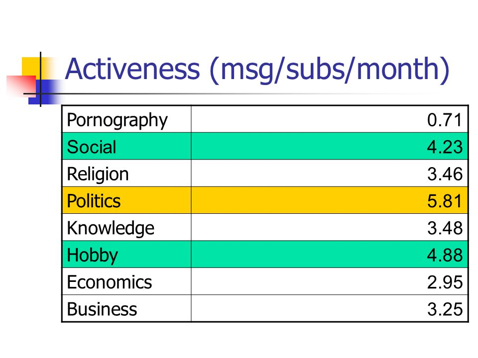 Activeness (msg/subs/month) Pornography 0.71 Social4.23 Religion 3.46 Politics 5.81 Knowledge 3.48 Hobby 4.88 Economics 2.95 Business 3.25
