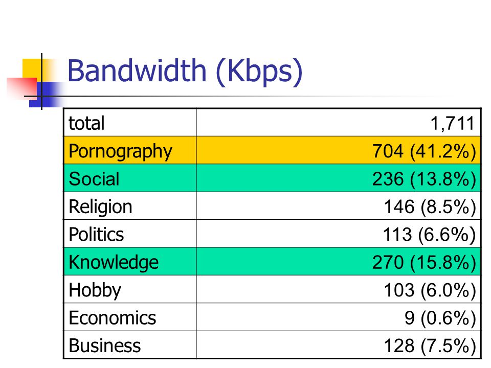 Bandwidth (Kbps) total 1,711 Pornography 704 (41.2%) Social236 (13.8%) Religion 146 (8.5%) Politics 113 (6.6 %) Knowledge 270 (15.8%) Hobby 103 (6.0%) Economics 9 (0.6%) Business 128 (7.5%)