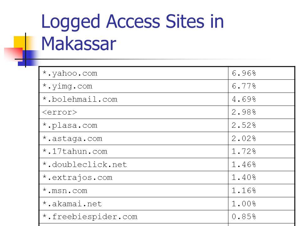 Logged Access Sites in Makassar *.yahoo.com6.96% *.yimg.com6.77% *.bolehmail.com4.69% 2.98% *.plasa.com2.52% *.astaga.com2.02% *.17tahun.com1.72% *.doubleclick.net1.46% *.extrajos.com1.40% *.msn.com1.16% *.akamai.net1.00% *.freebiespider.com0.85% *.geocities.com0.76% *.rileks.com0.75% > 202.53.225.* 0.74% > *.chek.com 0.61% > *.detik.com 0.49% > *.adbutler.com 0.44% > *.kompas.com 0.40% > *.icq.com 0.27% > other: 2nd-level-domains 62.01% > ---------------------------------- ----- ------ > Sum 100.00%