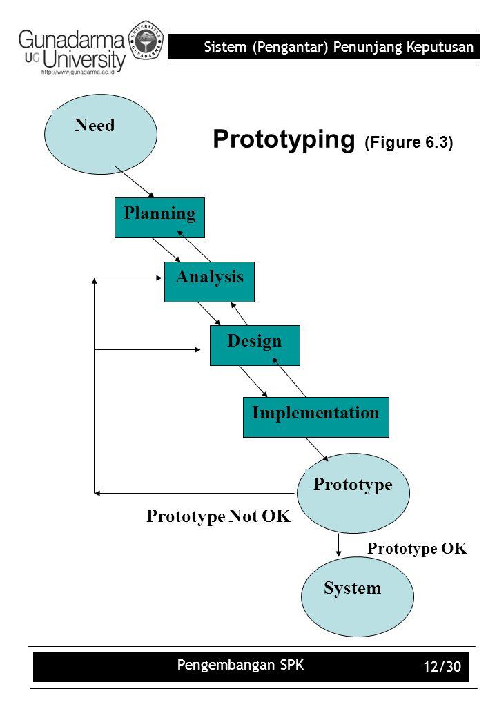 Sistem (Pengantar) Penunjang Keputusan Pengembangan SPK 12/30 Prototyping (Figure 6.3) Design Implementation Analysis Need Planning Prototype System P