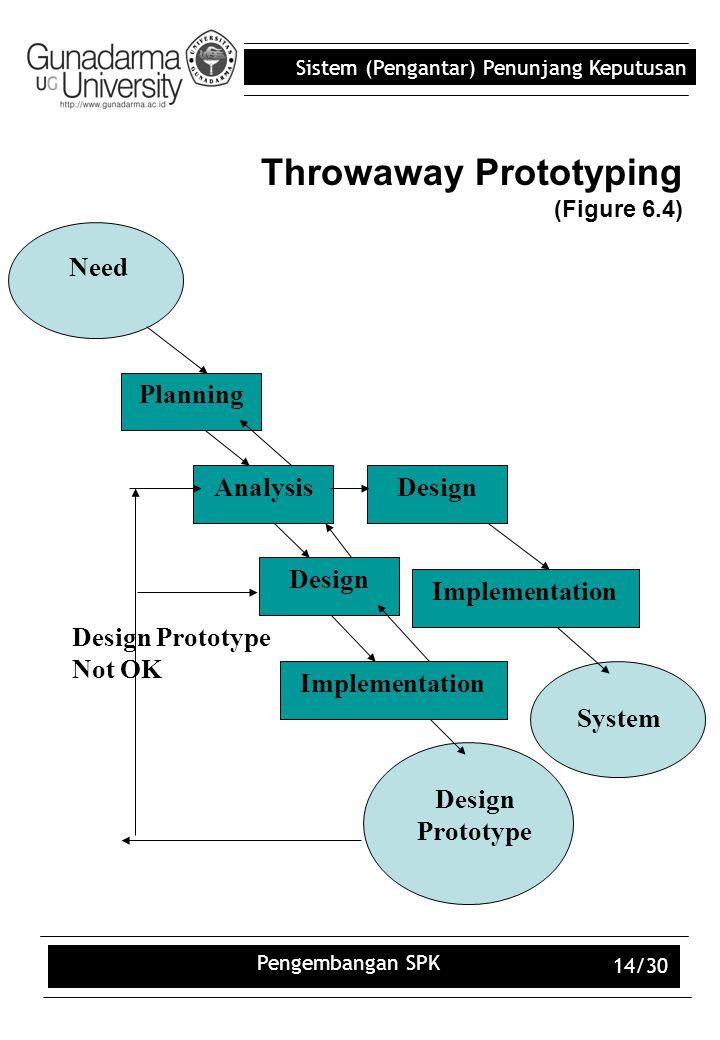 Sistem (Pengantar) Penunjang Keputusan Pengembangan SPK 14/30 Throwaway Prototyping (Figure 6.4) Design Implementation Analysis Need Planning Design P