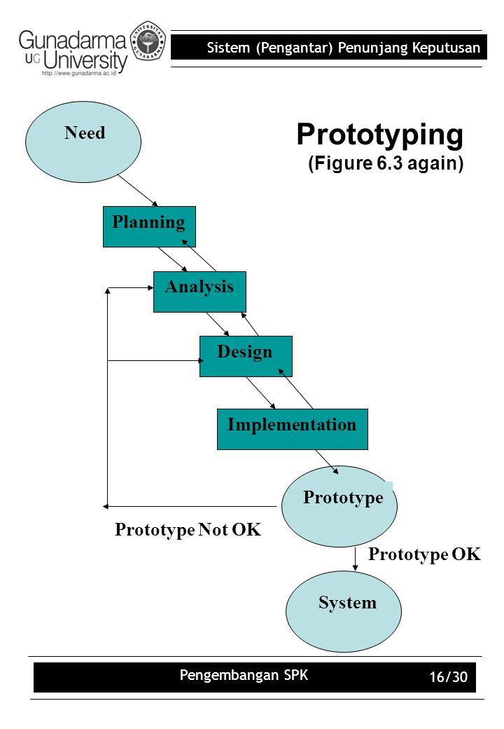 Sistem (Pengantar) Penunjang Keputusan Pengembangan SPK 16/30 Prototyping (Figure 6.3 again) Design Implementation Analysis Need Planning Prototype Sy