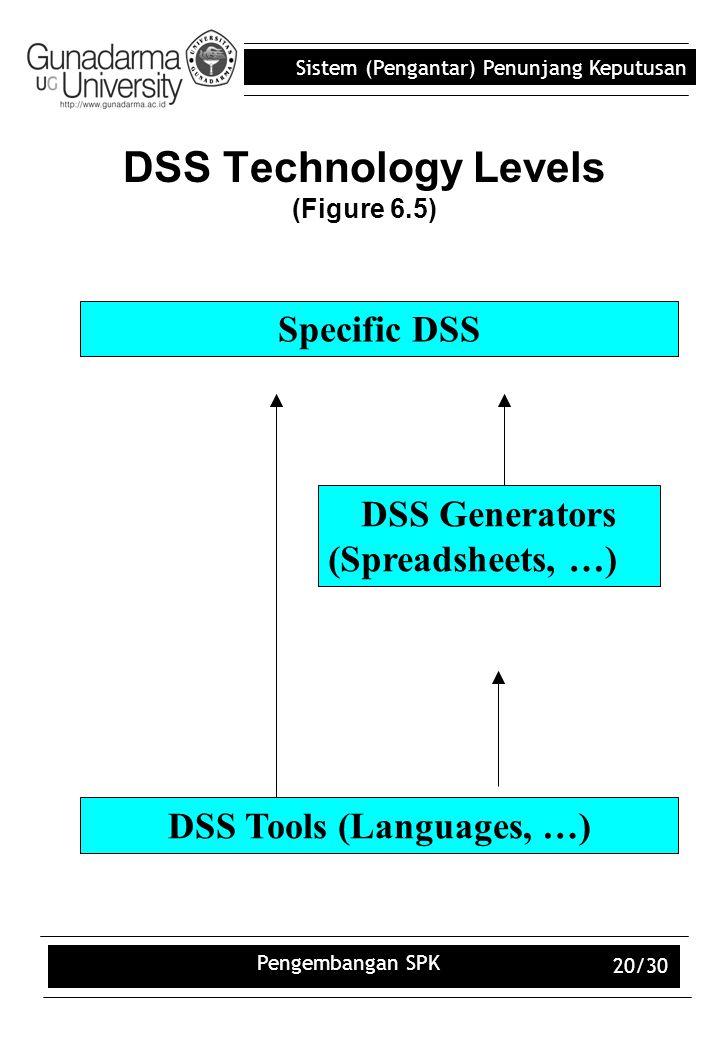 Sistem (Pengantar) Penunjang Keputusan Pengembangan SPK 20/30 DSS Technology Levels (Figure 6.5) Specific DSS DSS Generators (Spreadsheets, …) DSS Too