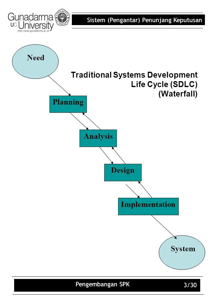 Sistem (Pengantar) Penunjang Keputusan Pengembangan SPK 3/30 Traditional Systems Development Life Cycle (SDLC) (Waterfall) Design Implementation Analy