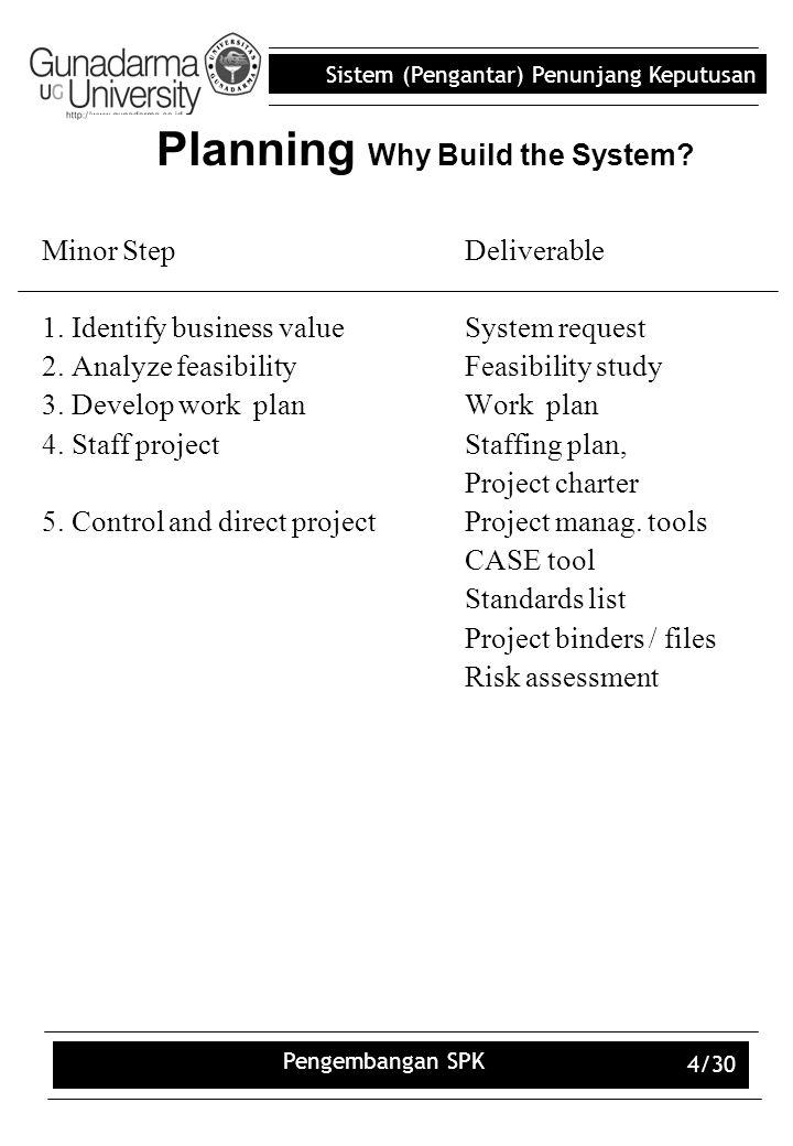 Sistem (Pengantar) Penunjang Keputusan Pengembangan SPK 4/30 Planning Why Build the System? Minor StepDeliverable 1. Identify business valueSystem req