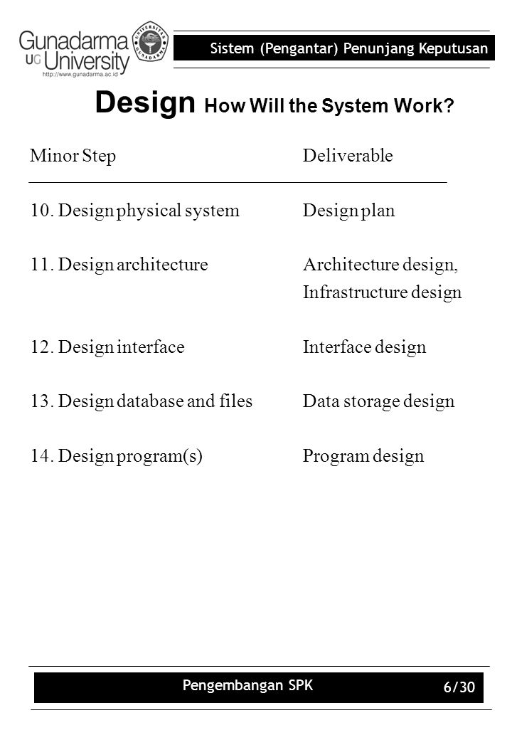 Sistem (Pengantar) Penunjang Keputusan Pengembangan SPK 6/30 Design How Will the System Work? Minor StepDeliverable 10. Design physical systemDesign p