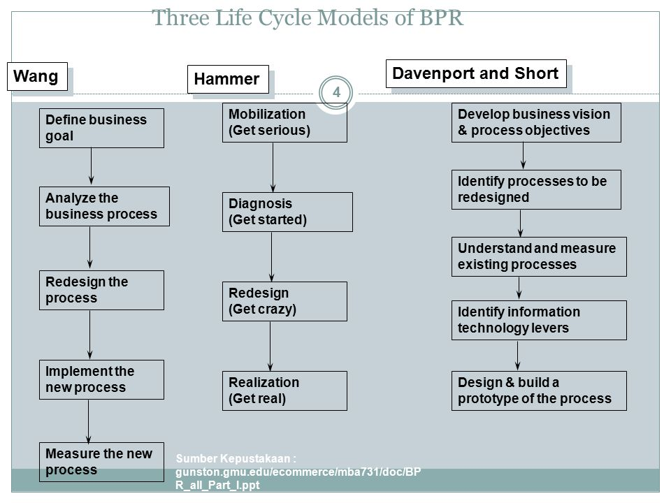 Three Life Cycle Models of BPR Sumber Kepustakaan : gunston.gmu.edu/ecommerce/mba731/doc/BP R_all_Part_I.ppt 4 Define business goal Analyze the business process Redesign the process Implement the new process Measure the new process Develop business vision & process objectives Identify processes to be redesigned Understand and measure existing processes Identify information technology levers Design & build a prototype of the process Mobilization (Get serious) Diagnosis (Get started) Redesign (Get crazy) Realization (Get real) Wang Hammer Davenport and Short