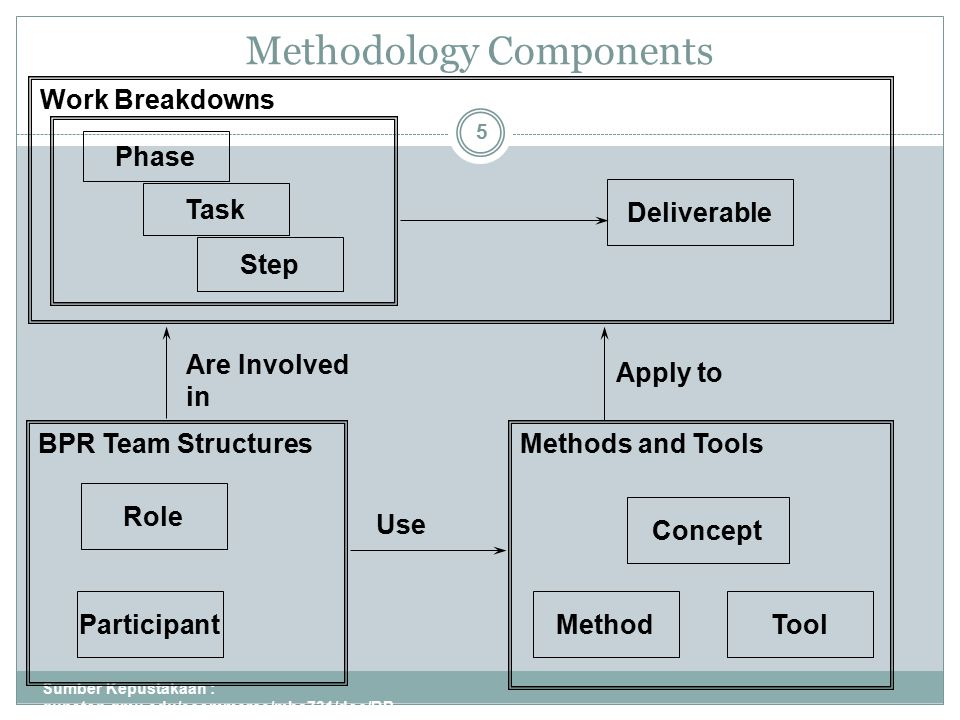 Methodology Components Sumber Kepustakaan : gunston.gmu.edu/ecommerce/mba731/doc/BP R_all_Part_I.ppt 5 Phase Task Step Work Breakdowns Participant Role BPR Team Structures Concept MethodTool Methods and Tools Deliverable Apply to Use Are Involved in