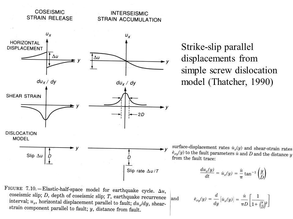 Strike-slip parallel displacements from simple screw dislocation model (Thatcher, 1990)