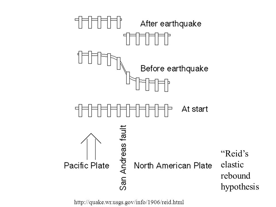 Reid's elastic rebound hypothesis http://quake.wr.usgs.gov/info/1906/reid.html