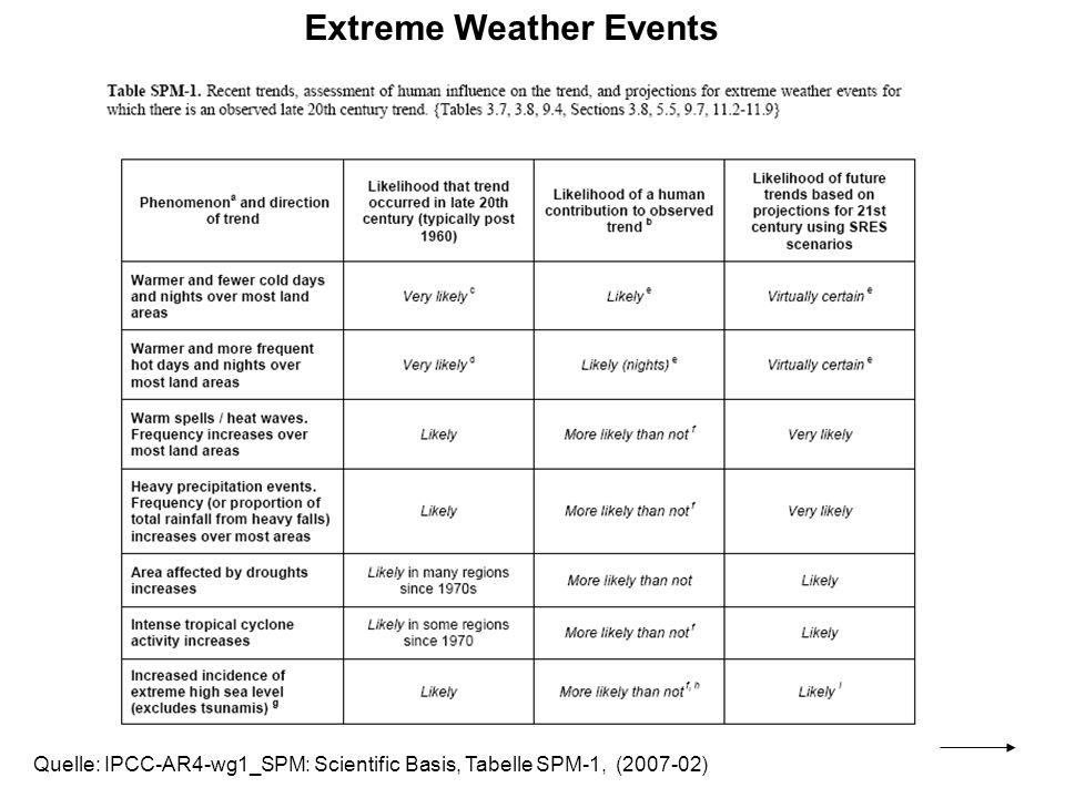 Quelle: IPCC-AR4-wg1_SPM: Scientific Basis, Tabelle SPM-1, (2007-02) Extreme Weather Events