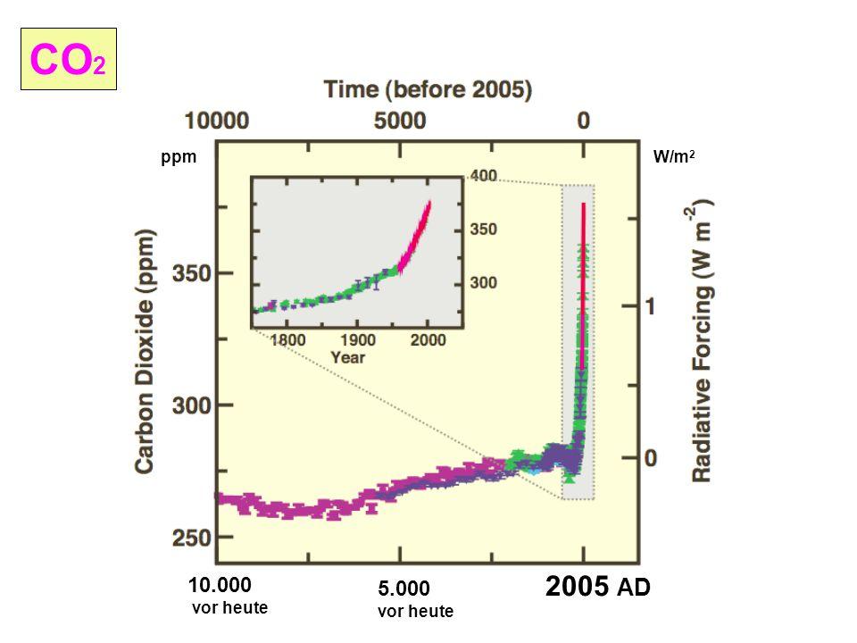 CO 2 10.000 vor heute 5.000 vor heute 2005 AD W/m 2 ppm