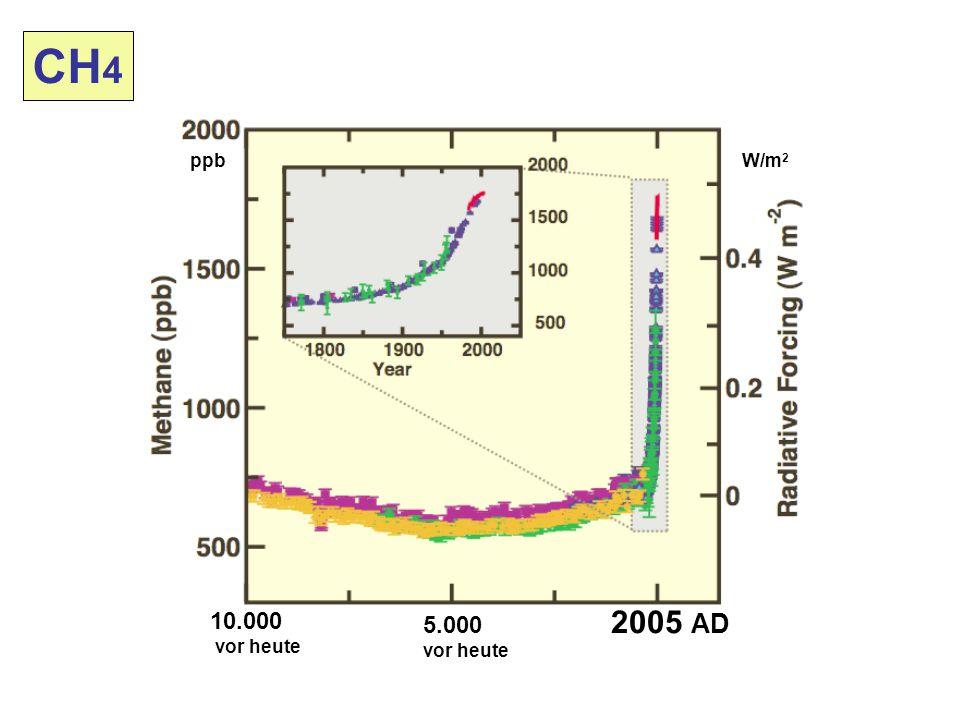 10.000 vor heute 5.000 vor heute 2005 AD CH 4 W/m 2 ppb