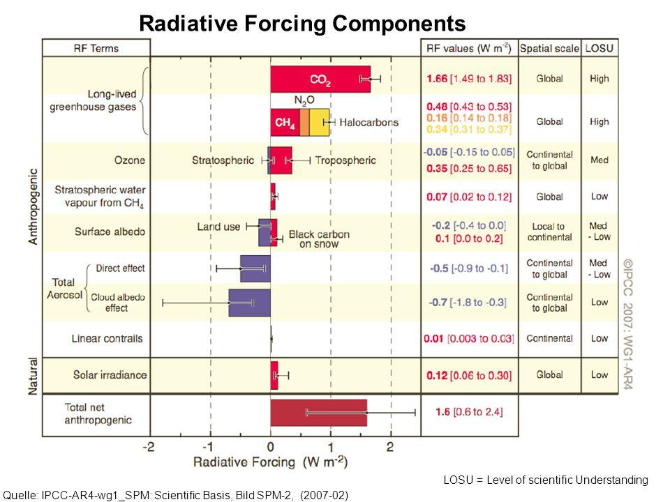 Radiative Forcing Components Quelle: IPCC-AR4-wg1_SPM: Scientific Basis, Bild SPM-2, (2007-02) LOSU = Level of scientific Understanding