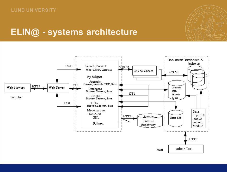 22 L U N D U N I V E R S I T Y ELIN@ - systems architecture