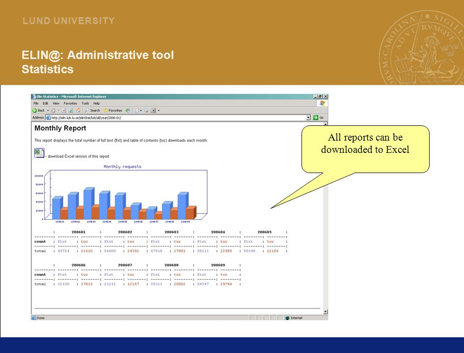 30 L U N D U N I V E R S I T Y Administrative tool Statistics All reports can be downloaded to Excel