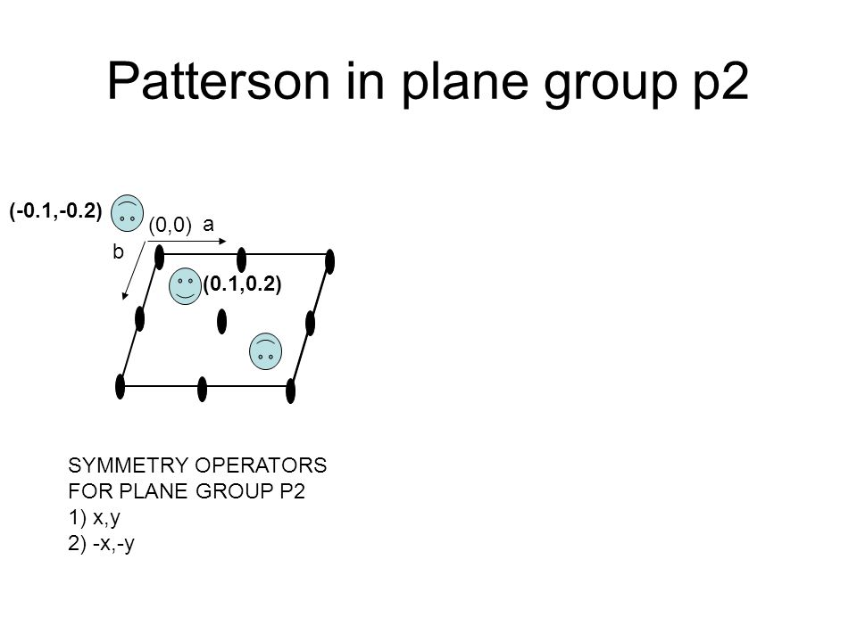 Patterson in plane group p2 (0,0) a b (0.1,0.2) (-0.1,-0.2) SYMMETRY OPERATORS FOR PLANE GROUP P2 1) x,y 2) -x,-y
