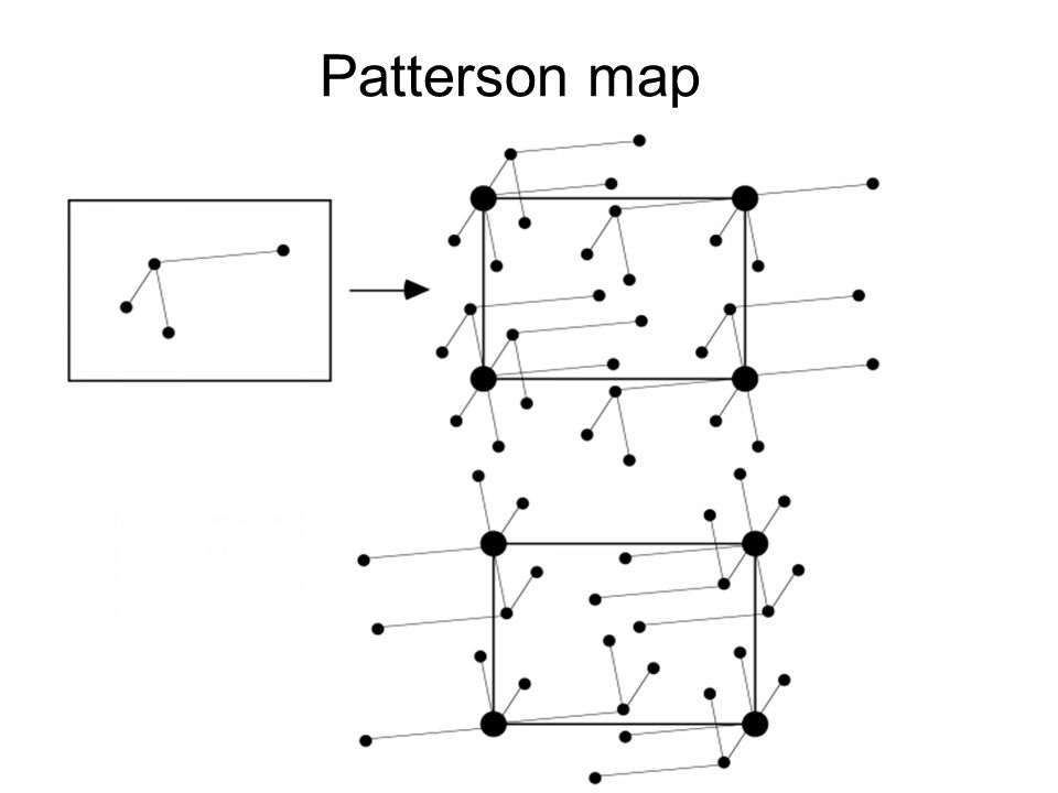 Patterson map