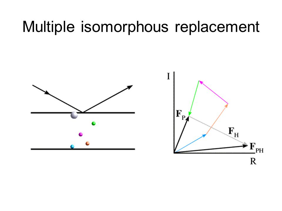 Multiple isomorphous replacement