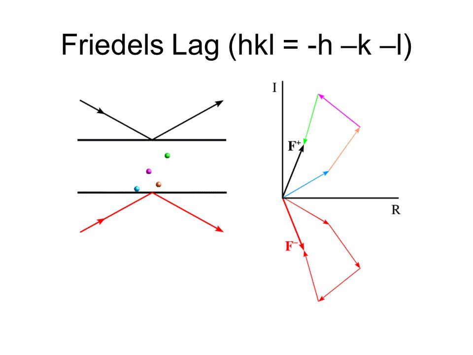 Friedels Lag (hkl = -h –k –l)